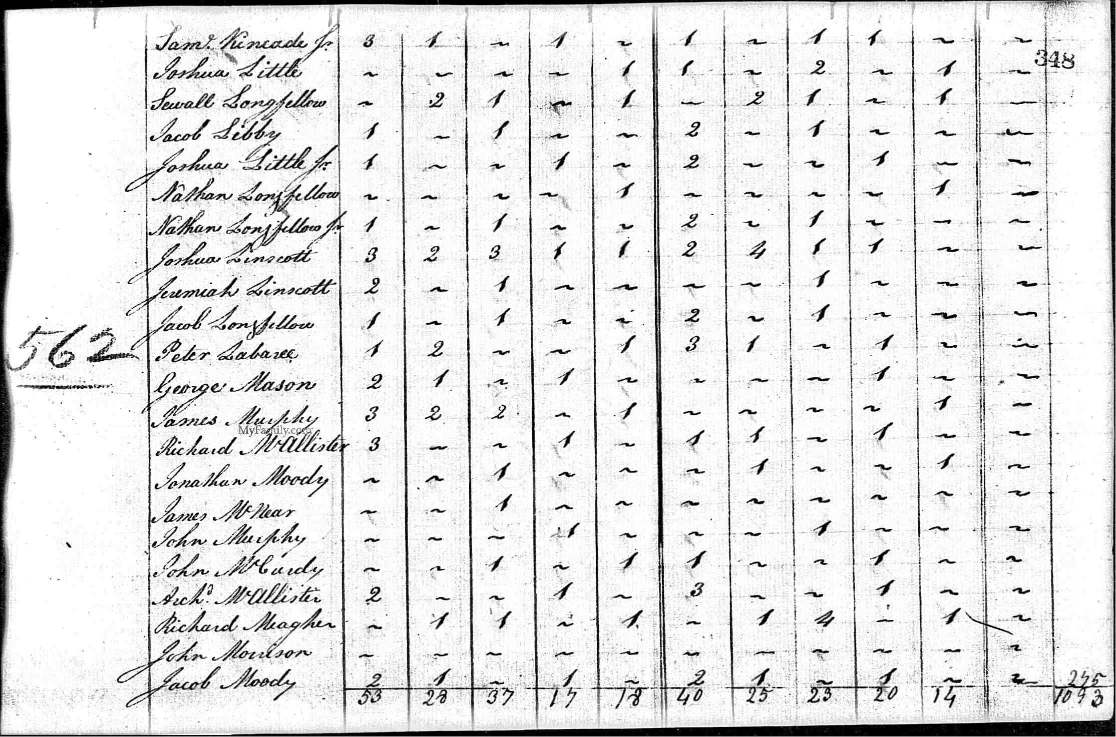 1800census-lincolnme-peterlaberee